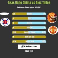 Akas Uche Chima vs Alex Telles h2h player stats