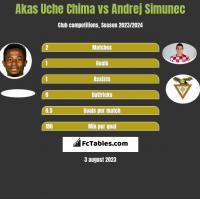 Akas Uche Chima vs Andrej Simunec h2h player stats