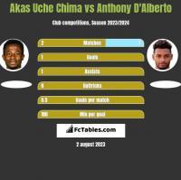 Akas Uche Chima vs Anthony D'Alberto h2h player stats