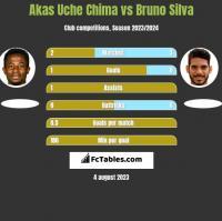 Akas Uche Chima vs Bruno Silva h2h player stats