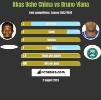 Akas Uche Chima vs Bruno Viana h2h player stats