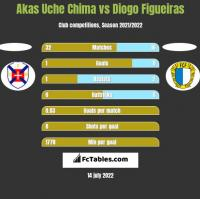 Akas Uche Chima vs Diogo Figueiras h2h player stats