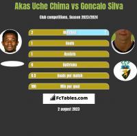 Akas Uche Chima vs Goncalo Silva h2h player stats