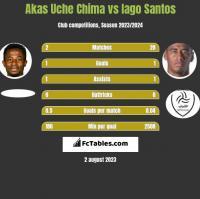 Akas Uche Chima vs Iago Santos h2h player stats