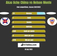 Akas Uche Chima vs Nelson Monte h2h player stats