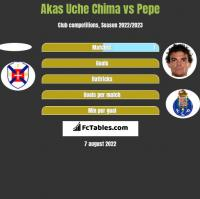 Akas Uche Chima vs Pepe h2h player stats
