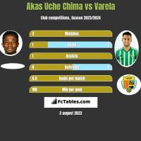 Akas Uche Chima vs Varela h2h player stats
