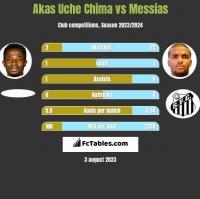 Akas Uche Chima vs Messias h2h player stats