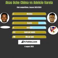 Akas Uche Chima vs Adelcio Varela h2h player stats
