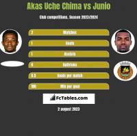 Akas Uche Chima vs Junio h2h player stats