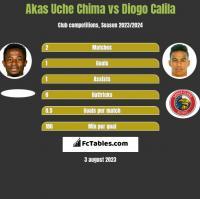 Akas Uche Chima vs Diogo Calila h2h player stats