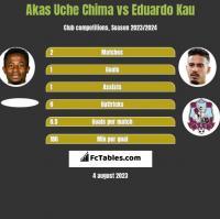 Akas Uche Chima vs Eduardo Kau h2h player stats