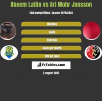 Akeem Latifu vs Ari Mohr Jonsson h2h player stats
