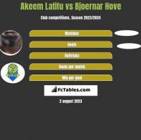 Akeem Latifu vs Bjoernar Hove h2h player stats