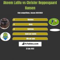 Akeem Latifu vs Christer Reppesgaard Hansen h2h player stats
