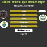 Akeem Latifu vs Espen Hammer Berger h2h player stats