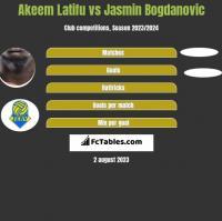 Akeem Latifu vs Jasmin Bogdanovic h2h player stats