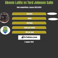Akeem Latifu vs Tord Johnsen Salte h2h player stats