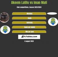 Akeem Latifu vs Iman Mafi h2h player stats