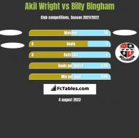 Akil Wright vs Billy Bingham h2h player stats