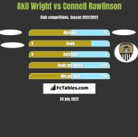 Akil Wright vs Connell Rawlinson h2h player stats