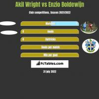 Akil Wright vs Enzio Boldewijn h2h player stats