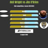 Akil Wright vs Jim O'Brien h2h player stats