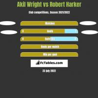 Akil Wright vs Robert Harker h2h player stats