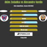 Akim Zedadka vs Alexandre Vardin h2h player stats