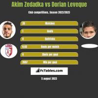 Akim Zedadka vs Dorian Leveque h2h player stats