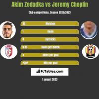 Akim Zedadka vs Jeremy Choplin h2h player stats