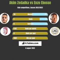 Akim Zedadka vs Enzo Ebosse h2h player stats