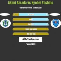 Akimi Barada vs Kyohei Yoshino h2h player stats