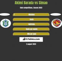 Akimi Barada vs Simao h2h player stats
