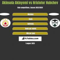 Akinsola Akinyemi vs Hristofor Hubchev h2h player stats