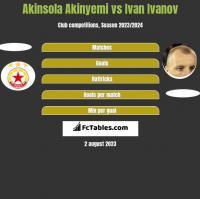 Akinsola Akinyemi vs Ivan Ivanov h2h player stats