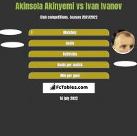 Akinsola Akinyemi vs Iwan Iwanow h2h player stats