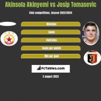 Akinsola Akinyemi vs Josip Tomasevic h2h player stats