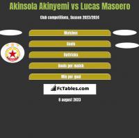 Akinsola Akinyemi vs Lucas Masoero h2h player stats