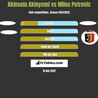 Akinsola Akinyemi vs Milos Petrovic h2h player stats