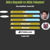Akira Ibayashi vs Akito Fukumori h2h player stats
