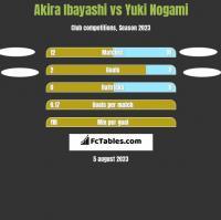 Akira Ibayashi vs Yuki Nogami h2h player stats