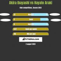 Akira Ibayashi vs Hayato Araki h2h player stats
