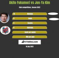 Akito Fukumori vs Jon-Ya Kim h2h player stats