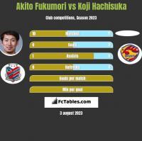 Akito Fukumori vs Koji Hachisuka h2h player stats