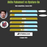 Akito Fukumori vs Ryutaro Iio h2h player stats