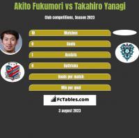Akito Fukumori vs Takahiro Yanagi h2h player stats