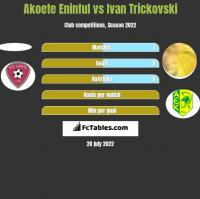 Akoete Eninful vs Ivan Trickovski h2h player stats