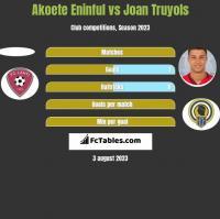 Akoete Eninful vs Joan Truyols h2h player stats