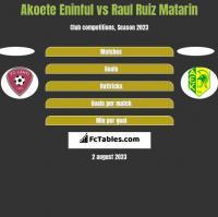 Akoete Eninful vs Raul Ruiz Matarin h2h player stats